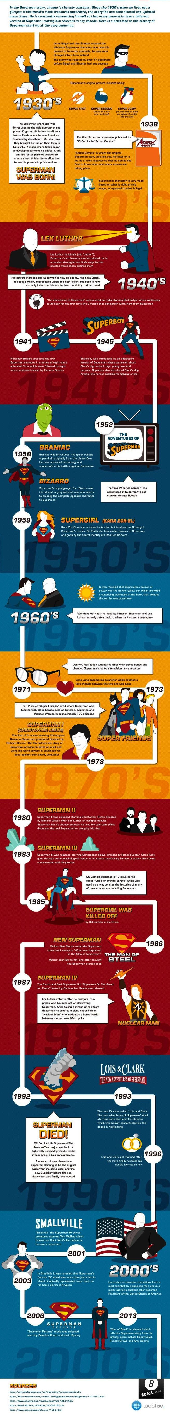 infographie-de-superman