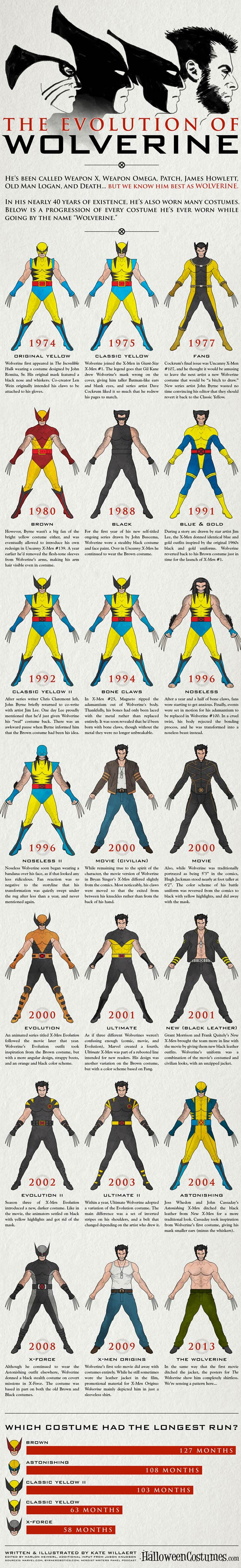 evolutuon-of-wolverine-infography